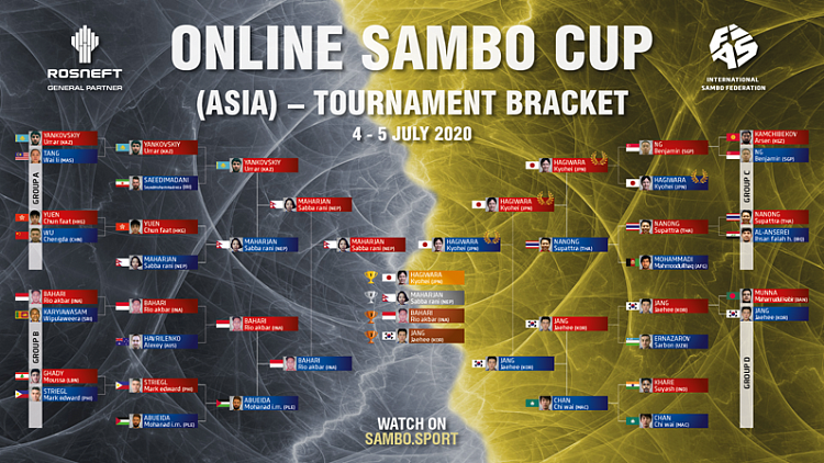 Online Sambo Cup (Asia) Results and Interviews of the Finalists